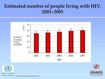 20012002200320042005 Year 0 10 20 30 40 50 Millions Number of people living with HIV Estimated number of people living with HIV, 2001–2005 AIDS epidemic.