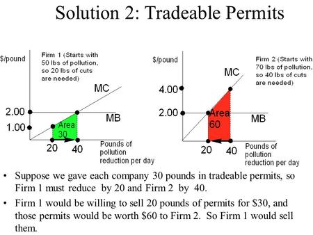 Solution 2: Tradeable Permits Suppose we gave each company 30 pounds in tradeable permits, so Firm 1 must reduce by 20 and Firm 2 by 40. Firm 1 would be.