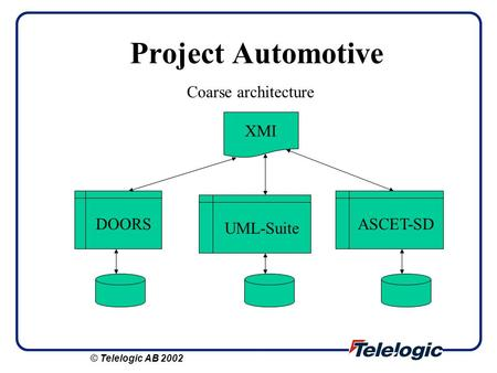Project Automotive Coarse architecture XMI DOORS UML-Suite ASCET-SD © Telelogic AB 2002.