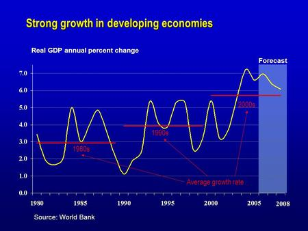 Strong growth in developing economies Real GDP annual percent change Forecast 2008 Source: World Bank Average growth rate 1980s 2000s 1990s.
