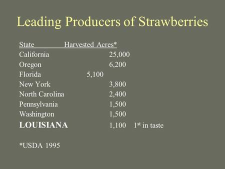 Leading Producers of Strawberries StateHarvested Acres* California25,000 Oregon6,200 Florida5,100 New York3,800 North Carolina2,400 Pennsylvania1,500 Washington.