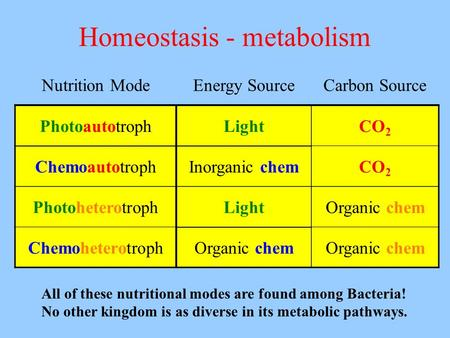 Homeostasis - metabolism All of these nutritional modes are found among Bacteria! No other kingdom is as diverse in its metabolic pathways. Nutrition ModeEnergy.