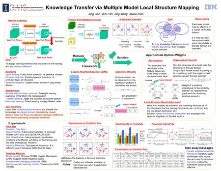 Knowledge Transfer via Multiple Model Local Structure Mapping Jing Gao, Wei Fan, Jing Jiang, Jiawei Han l Motivate Solution Framework Data Sets Synthetic.