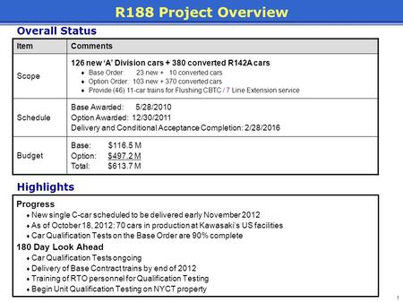 R188 Project Overview Overall Status Highlights Progress