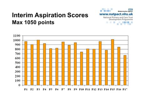Interim Aspiration Scores Max 1050 points. CHD Max 121 points.