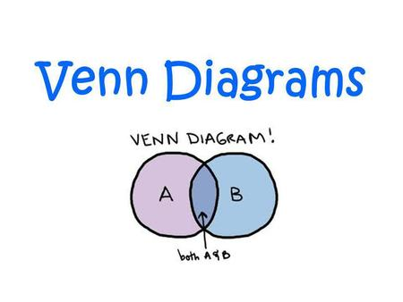 Venn Diagrams. brown hair Bev Ted Sue Jim Ted and Sue dont have brown hair so they stay outside the circle.
