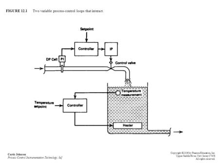 FIGURE 12.1 Two variable process-control loops that interact. Curtis Johnson Process Control Instrumentation Technology, 8e] Copyright ©2006 by Pearson.