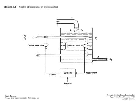FIGURE 9.1 Control of temperature by process control. Curtis Johnson Process Control Instrumentation Technology, 8e] Copyright ©2006 by Pearson Education,
