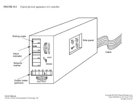 FIGURE 10.1 Typical physical appearance of a controller. Curtis Johnson Process Control Instrumentation Technology, 8e] Copyright ©2006 by Pearson Education,
