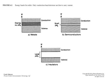 FIGURE 4.1 Energy bands for solids. Only conduction-band electrons are free to carry current. Curtis Johnson Process Control Instrumentation Technology,