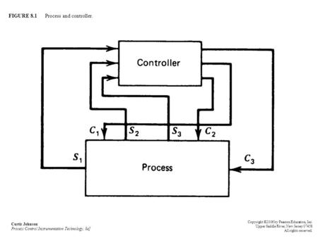 FIGURE 8.1 Process and controller. Curtis Johnson Process Control Instrumentation Technology, 8e] Copyright ©2006 by Pearson Education, Inc. Upper Saddle.