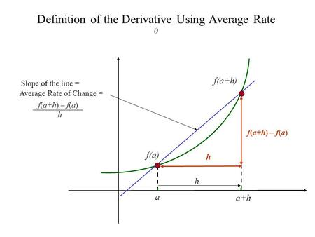 Definition of the Derivative Using Average Rate () a a+h f(a) Slope of the line = h f(a+h) Average Rate of Change = f(a+h) – f(a) h f(a+h) – f(a) h.