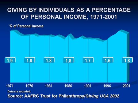 % of Personal Income 1.8 1.9 1.8 1.7 1.6 1.8 GIVING BY INDIVIDUALS AS A PERCENTAGE OF PERSONAL INCOME, 1971-2001 Data are rounded. Source: AAFRC Trust.