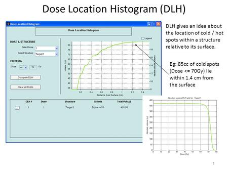 1 Dose Location Histogram (DLH) DLH gives an idea about the location of cold / hot spots within a structure relative to its surface. Eg: 85cc of cold spots.