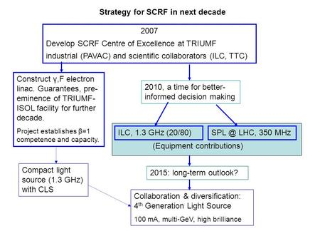 Strategy for SCRF in next decade 2007 Develop SCRF Centre of Excellence at TRIUMF industrial (PAVAC) and scientific collaborators (ILC, TTC) ILC, 1.3 GHz.