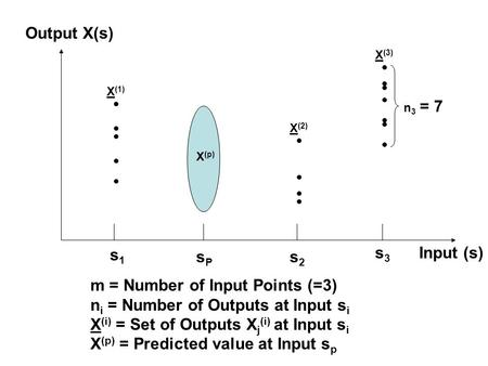 N 3 = 7 Input (s) Output X(s) s1s1 s2s2 s3s3 sPsP m = Number of Input Points (=3) n i = Number of Outputs at Input s i X (i) = Set of Outputs X j (i) at.