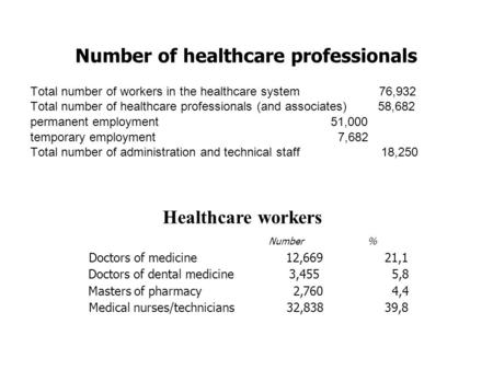 Number of healthcare professionals Total number of workers in the healthcare system 76,932 Total number of healthcare professionals (and associates) 58,682.