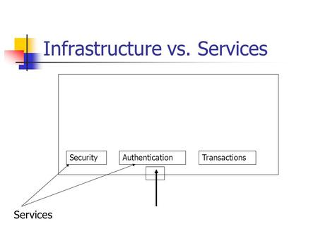 Infrastructure vs. Services SecurityAuthenticationTransactions Services.
