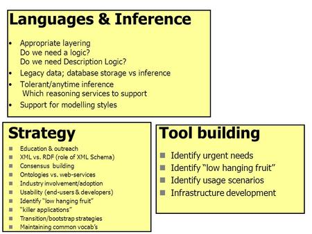 Languages & Inference Appropriate layering Do we need a logic? Do we need Description Logic? Legacy data; database storage vs inference Tolerant/anytime.