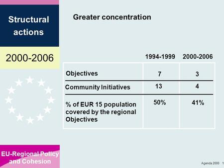 2000-2006 EU-Regional Policy and Cohesion Structural actions Agenda 2000 1 Greater concentration Objectives 2000-2006 % of EUR 15 population covered by.