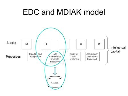 EDC and MDIAK model MKDIA Data QC and acceptance Data maintenance and data integration Analysis and synthesis Assimilation in to users framework Stocks.