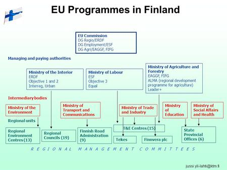 EU Programmes in Finland EU Commission DG Regio/ERDF DG Employment/ESF DG Agri/EAGGF, FIFG Ministry of the Interior ERDF Objective.