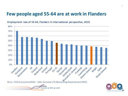 With more workers longer at work: The Flemish case Workshop Reactivating older workers in EU regions Open Days Regional Partnership Active Ageing in the.