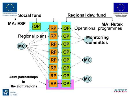 Social fund Regional dev. fund MA: Nutek MC Monitoring committes MC OP Operational programmes OP RP Regional plans RP RP Joint partnerships in the eight.
