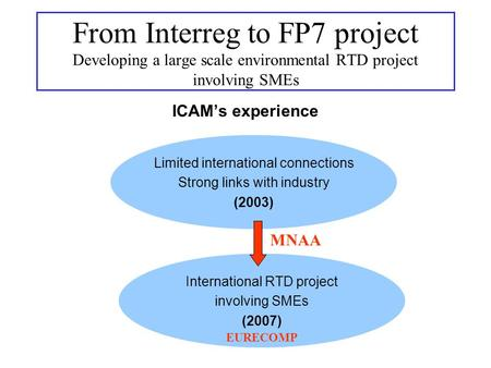 ICAMs experience Limited international connections Strong links with industry (2003) From Interreg to FP7 project Developing a large scale environmental.