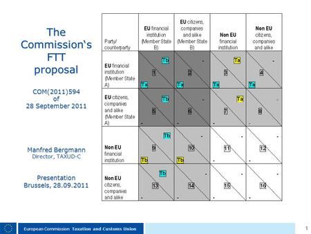 1 European Commission Taxation and Customs Union The Commissions FTT proposal COM(2011)594 of 28 September 2011 Manfred Bergmann Director, TAXUD-C Presentation.