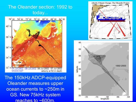 The 150kHz ADCP-equipped Oleander measures upper ocean currents to ~250m in GS. New 75kHz system reaches to ~600m. The Oleander section: 1992 to today...