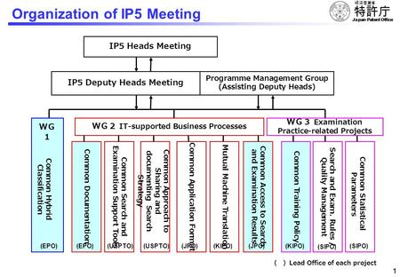Japan Patent Office 0 - Details and Progress - Koichi Minami Deputy Commissioner Japan Patent Office September17, 2010 Second WIPO Global Symposium of.