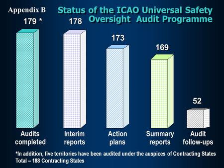Status of the ICAO Universal Safety Oversight Audit Programme Audits completed 179 * Interim reports178 Action plans173 Summary reports169 Audit follow-ups52.