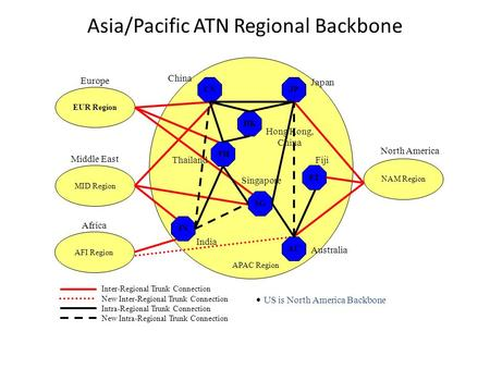 Asia/Pacific ATN Regional Backbone Inter-Regional Trunk Connection New Inter-Regional Trunk Connection Intra-Regional Trunk Connection New Intra-Regional.