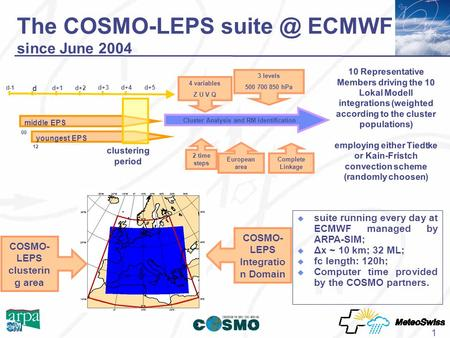 1 The COSMO-LEPS ECMWF since June 2004 d-1 d d+5 d+1d+2 d+4d+3 middle EPS youngest EPS clustering period 00 12 Cluster Analysis and RM identification.