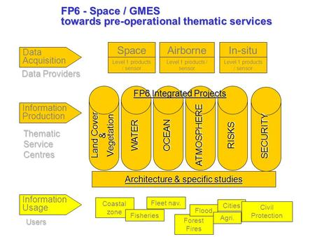 FP6 - Space / GMES towards pre-operational thematic services Thematic Service Centres Data Acquisition Data Providers Users SpaceAirborneIn-situ Level.