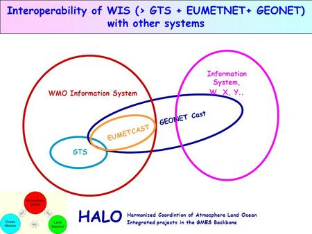 HALO Harmonised Coordintion of Atmosphere Land Ocean Integrated projects in the GMES Backbone Interoperability of WIS (> GTS + EUMETNET+ GEONET) with other.
