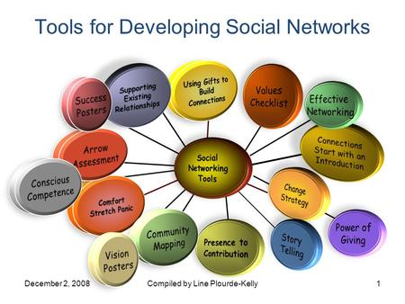 Tools for Developing Social Networks December 2, 2008Compiled by Line Plourde-Kelly1.