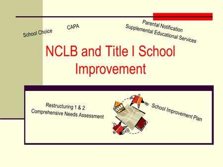 NCLB and Title I School Improvement School ChoiceCAPA Restructuring 1 & 2 Comprehensive Needs Assessment Parental Notification Supplemental Educational.