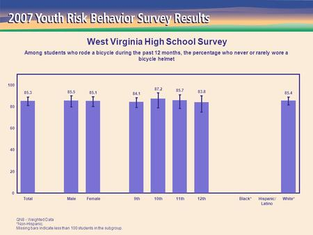 85.4 83.8 85.7 87.2 84.1 85.1 85.5 85.3 0 20 40 60 80 100 TotalMaleFemale 9th10th11th12thBlack*Hispanic/ Latino White* West Virginia High School Survey.