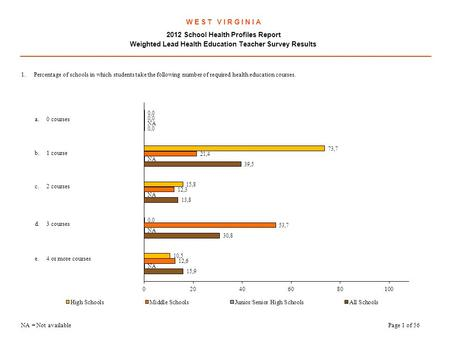 W E S T V I R G I N I A 2012 School Health Profiles Report Weighted Lead Health Education Teacher Survey Results.