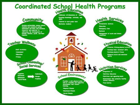 Coordinated School Health Programs Addresses all dimensions of healthAddresses all dimensions of health Develops knowledge, attitudes, and skillsDevelops.