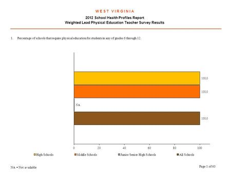 W E S T V I R G I N I A 2012 School Health Profiles Report Weighted Lead Physical Education Teacher Survey Results.