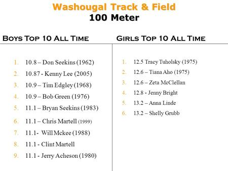 Washougal Track & Field 100 Meter Boys Top 10 All TimeGirls Top 10 All Time 1.12.5 Tracy Tuholsky (1975) 2.12.6 – Tiana Aho (1975) 3.12.6 – Zeta McClellan.