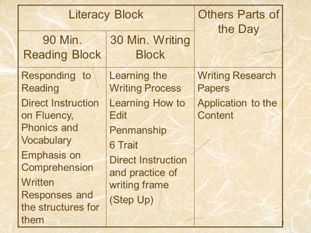 Literacy Block Others Parts of the Day 90 Min. Reading Block