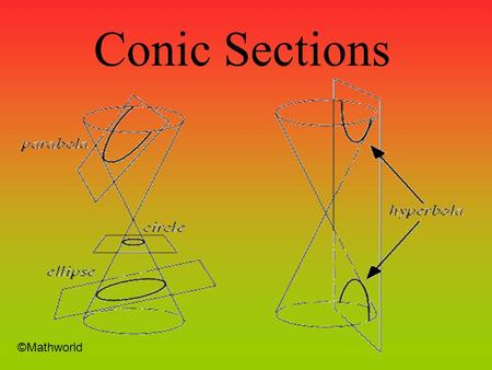 Conic Sections ©Mathworld Conic Sections - Definition A conic section is a curve formed by intersecting cone with a plane There are four types of Conic.