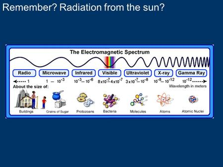 Remember? Radiation from the sun?. USES OF SOLAR ENERGY Solar panels provide us with electricity, but where do we use solar panels?