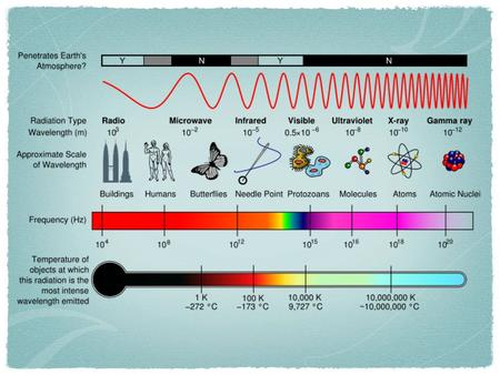Electromagnetic Spectrum © 2000 Microsoft Clip Gallery.