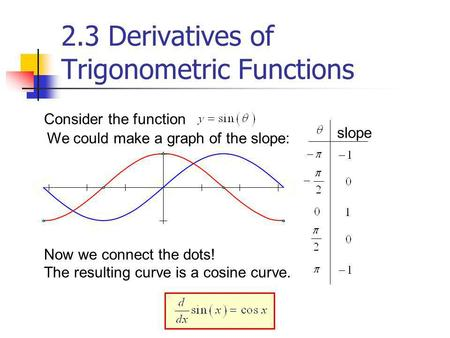 Consider the function We could make a graph of the slope: slope Now we connect the dots! The resulting curve is a cosine curve. 2.3 Derivatives of Trigonometric.