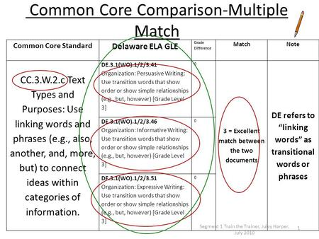 Common Core Comparison-Multiple Match Common Core Standard Delaware ELA GLE Grade Difference MatchNote CC.3.W.2.c Text Types and Purposes: Use linking.